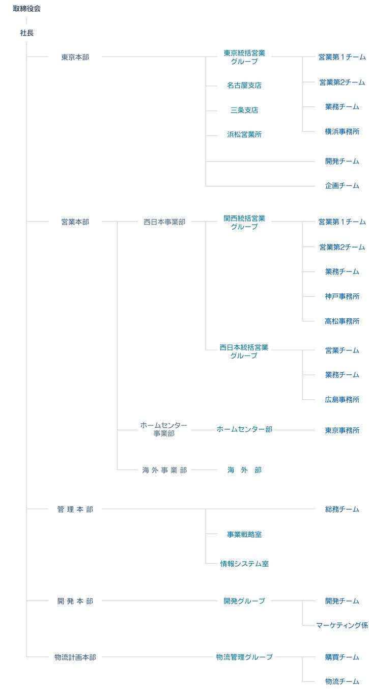 株式会社マーベル 組織図
